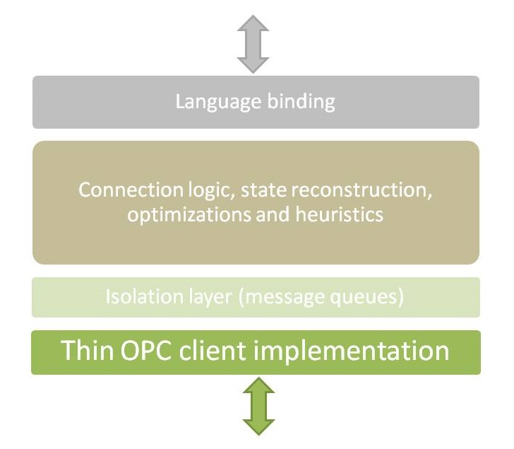 OPCClientKit-Diagram-small